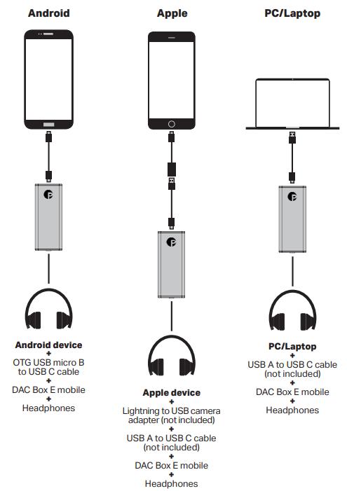 DAC Box E mobilen liittäminen eri laitteisiin